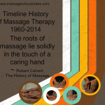 The Timeline History of Massage